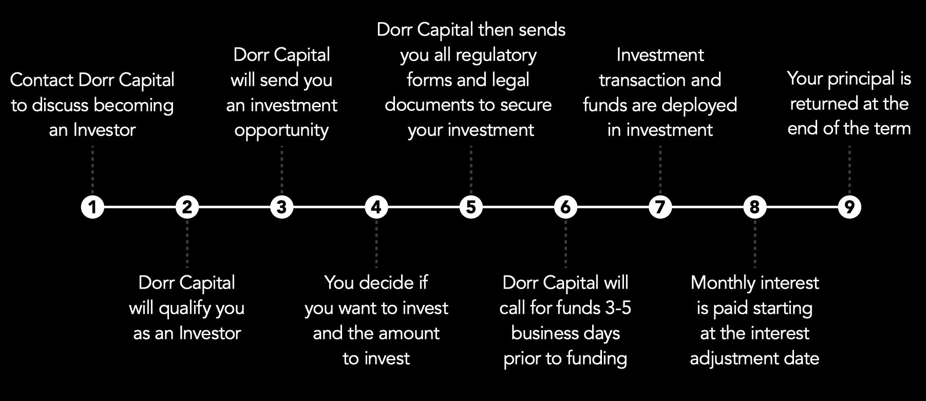 Dorr Capital investment process desktop